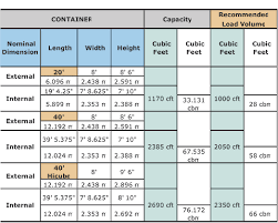 Cargo Container Size Chart In 2019 Shipping Container