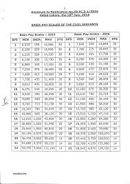 Basic Pay Scale Chart 2016 Notification Of Revised Pay Scales 2016 Punjab