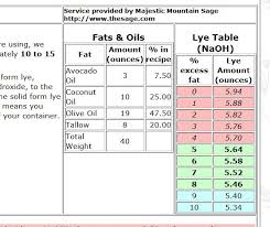 Soap Oil Properties Chart How To Make Any Soap Recipe Palm Free Faqs Series