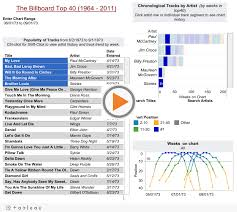 Top 40 Charts 2011 40 Years Of Billboard Hits From Kyle Biehle Tableau Public