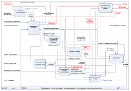 Опыт внедрения fmea анализа процессов системы менеджмента качества  Модель предприятия по