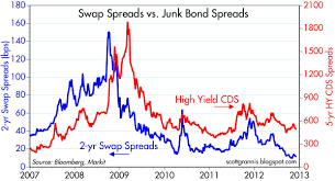 Corporate Bond Spreads Chart Industrial Signal Plus Noise Corporate Bonds Are Moderately