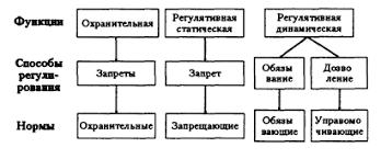 Реферат Нормы права ru Обеспечительные нормы содержат предписания гарантирующие осуществление субъективных прав и обязанностей в процессе правового регулирования