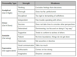 strengths and weaknesses examples what are strengths of a person ideal vistalist co