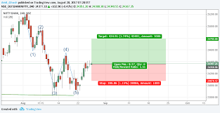 Bank Nifty Theta Decay For Nse Banknifty By Amit_ghosh