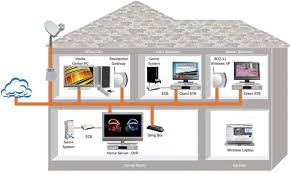 home wired network diagram home image wiring diagram home office network design home and landscaping design on home wired network diagram