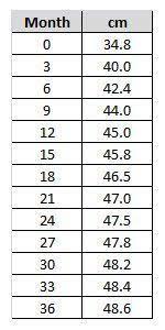 Average Head Circumference Chart Pin On Baby Crochet
