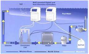 generac generator wire diagram wiring diagram for car engine emergen transfer switch wiring diagram moreover wiring diagrams for solar generators together hard wire generator