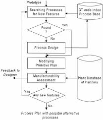 Planning To Plan Flow Chart The Flow Chart Of Incremental Process Planning Download