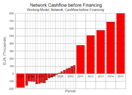 Working Capital Chart Exercise 44 Working Capital Financial Elements Funding The