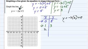 aleks graphing a line given its equation in slope intercept form