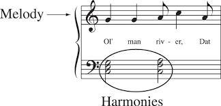 Harmony Notes Chart Getting Two Dimensional In Classical Music Piece And