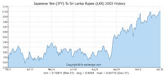 Exchange Rate Japanese Yen To Sri Lanka Rupee Emnagamen Ml