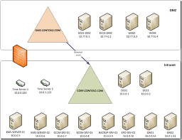Http Gorbunov Ca Active Directory Domain In Dmz Firewall