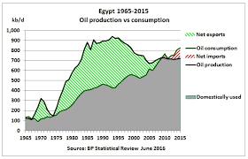 Diesel Engine Oil Consumption Chart Egypt