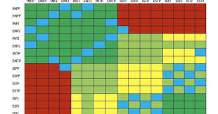 Personality Type Compatibility Chart Are We Compatible