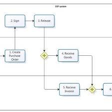 Sample Purchasing Process Flow Chart Flow Chart Of The Designed Procurement Process Download
