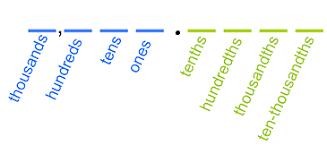 Ones Tenths Hundredths Place Value Chart Decimal Place Value Lesson For Kids Study Com