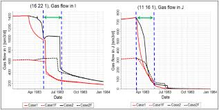 Gas Flow Rate Chart The Influence Of Capillary Pressure On Darcy And Non Darcy