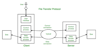 Ftp Chart File Transfer Protocol Ftp In Application Layer