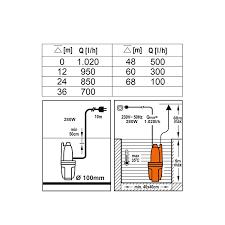 Sthor Profi Membran-Pumpe 280 Watt | 1020 L/H | Förderhöhe Max. 68M