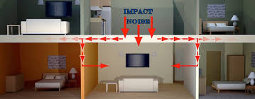 reduce impact noise with ceiling