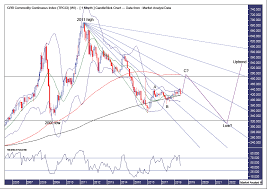 Commodity Index Chart Crb Commodity Index Chart Analysis Trend Forecast The