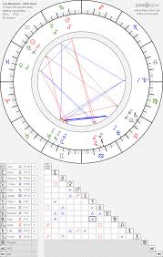 Leo Morimoto Birth Chart Horoscope Date Of Birth Astro