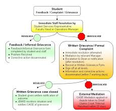Issue Resolution Procedure Flow Chart Feedback And Grievance Resolution Process
