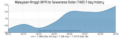 Myr To Twd Convert Malaysian Ringgit To Taiwanese Dollar