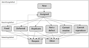 Defect Management Process Flow Chart Defects Management Cycle Software Testing Class