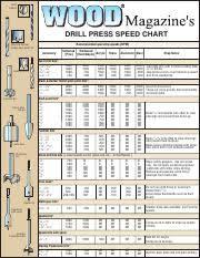 70 Drill Bit Speedchart Twist Drill Bit Drill Press