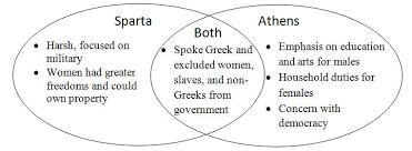 House Vs Senate Venn Diagram Venn Diagram Athens And Sparta Great Installation Of Wiring Diagram