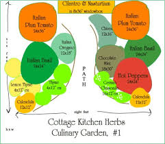 Small Picture Start Your Own Herb Garden HubPages