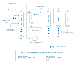 process flow diagram symbols chemical and process engineering process diagrams