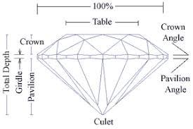 The Cut Of A Diamond