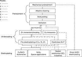 Zinc Nickel Plating Process Flow Chart Solderability An Overview Sciencedirect Topics