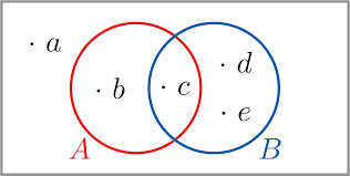 Write A Conditional Statement From The Venn Diagram Complements Intersections And Unions
