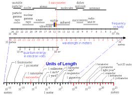 Log Scales
