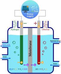 revisiting chlor alkali electrolyzers