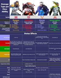 Anthem Chart Anthem Class Damage Chart For Ranger Colossus Storm And