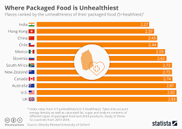 Sodium Food Chart Chart Where Packaged Food Is Unhealthiest Statista
