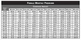 colonial penn term life rates female