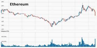 Bitcoin Crash Chart Bitcoin Crash Chart Ethereum Ico How Do They Work Optica