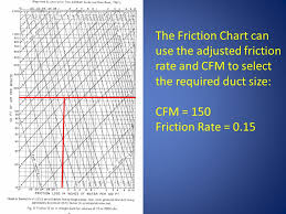 Lesson 1 Friction Chart Primer 1 3 Friction Chart Ppt