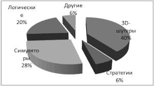 Реферат Компьютерные игры ru Заключение