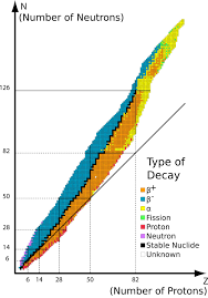 Bechtel Chart Of The Nuclides I Just Found This Graph And Im Sure Most Of You Have Seen