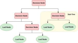 Control Chart Selection Decision Tree Decision Tree Classification In Python Article Datacamp