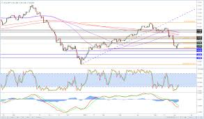 Wti Crude Rebound On Opec Extension Hints