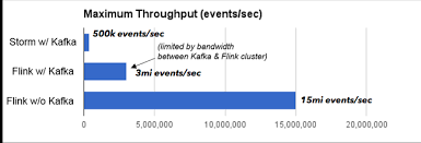counting in streams a hierarchy of needs java code geeks  we managed to scale storm to a higher throughput 0 5 million events per second than the original benchmark due to the faster interconnect flink at the